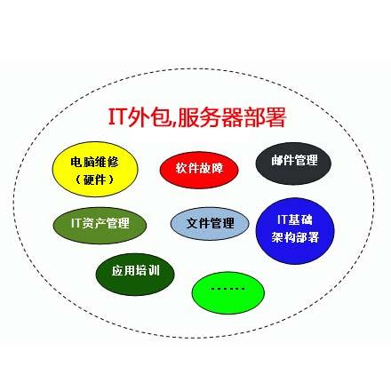 基于soa的网络架构将企业it系统划分成哪些层次答:应用层,服务层,基础